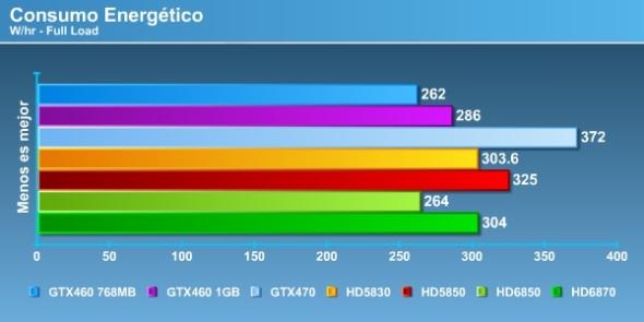 HD 6870 & HD 6750 Consumo full
