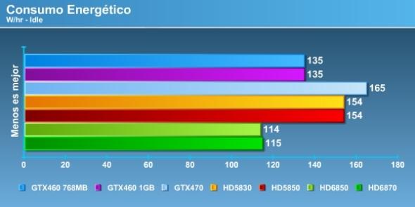 HD 6870 & HD 6750 Consumo