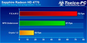 Sapphire Radeon HD 4770 / 1920x1200 / High Details + 4x AA