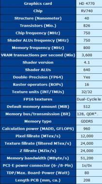 Características - ATI Radeon HD 4770
